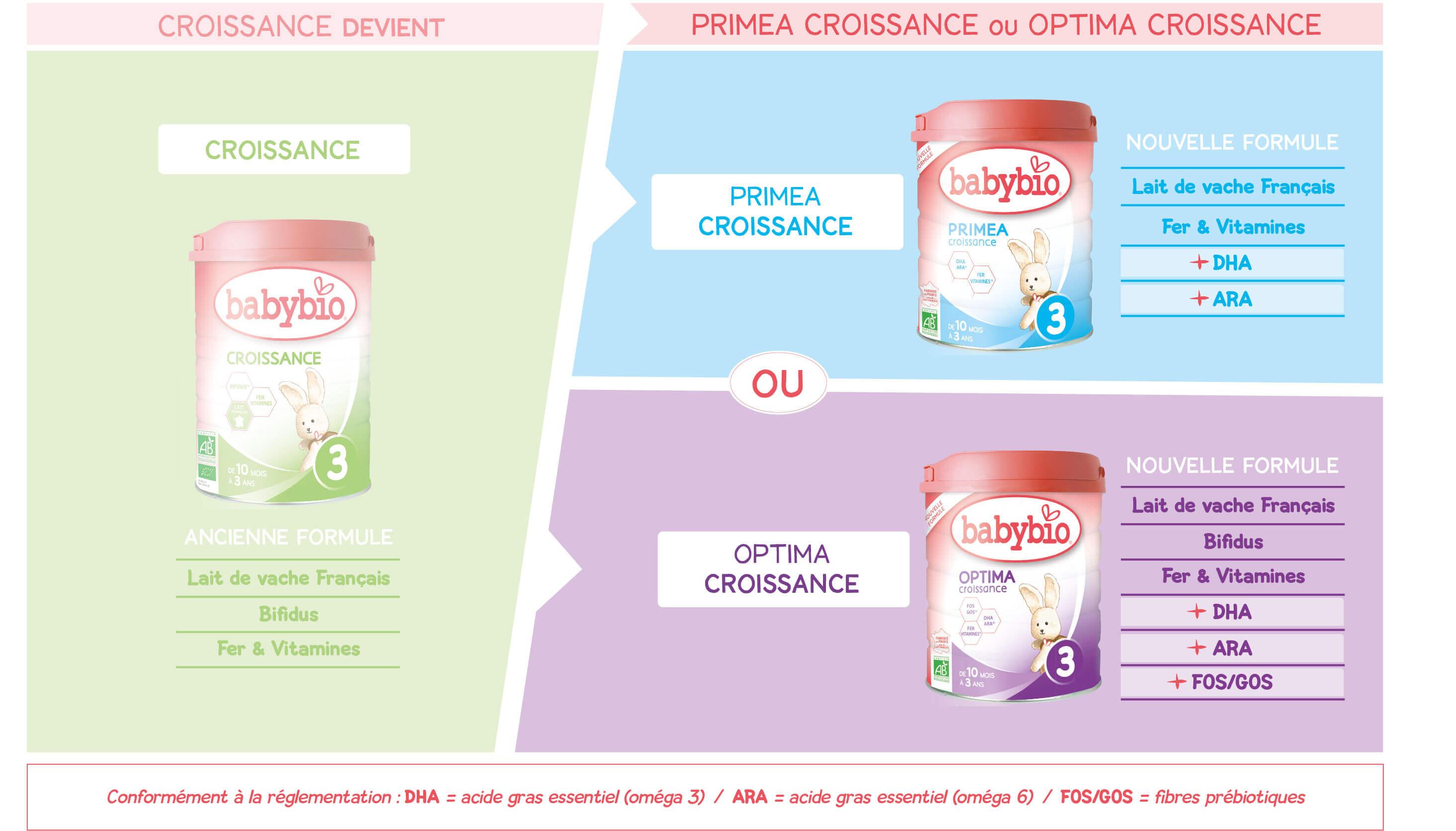 changement lait croissance Babybio